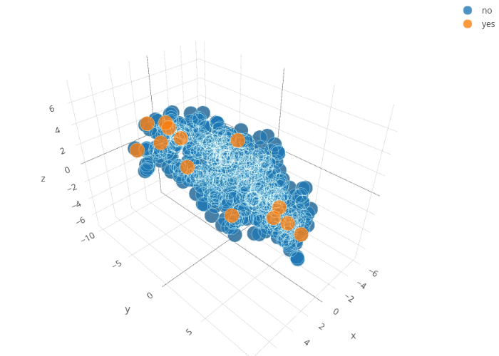 no vs yes | scatter3d made by Pwodzu | plotly