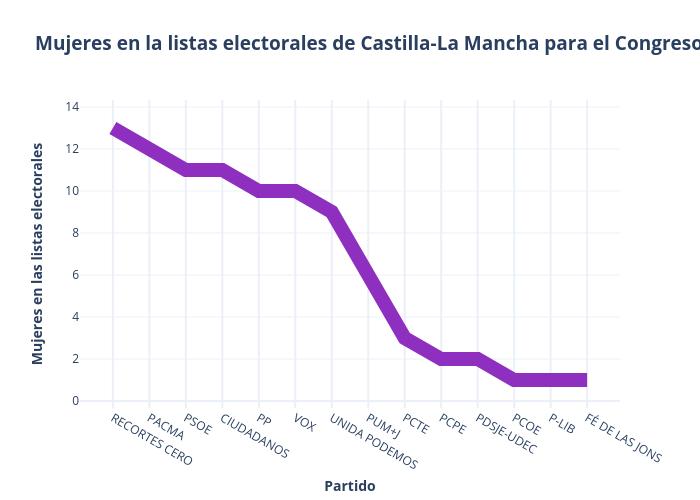 Mujeres en la listas electorales de Castilla-La Mancha para el Congreso |  made by Paquitabravo | plotly