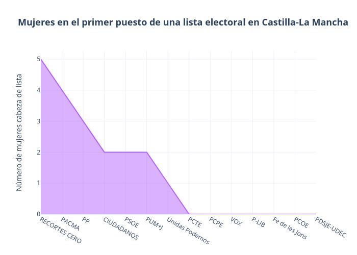 Mujeres en el primer puesto de una lista electoral en Castilla-La Mancha | line chart made by Paquitabravo | plotly