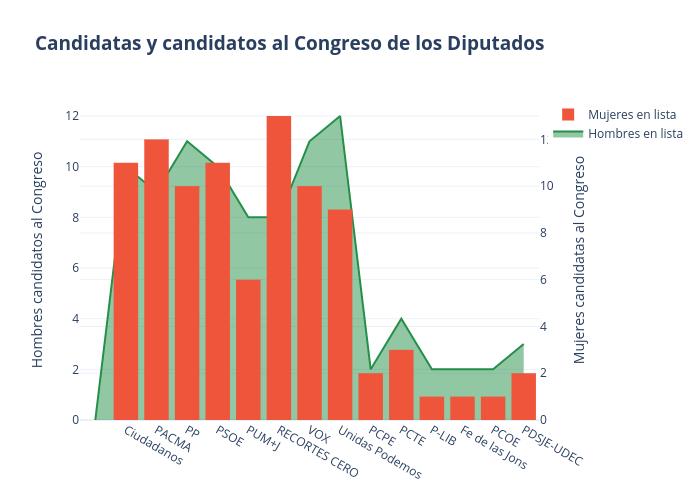 Candidatas y candidatos al Congreso de los Diputados | line chart made by Paquitabravo | plotly