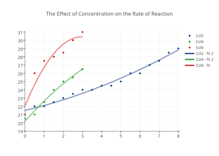 the effect of concentration on reaction The effect of changing volume on equilibrium systems many industrial   doubling the concentration of n2o4 doubles the forward rate of reaction in  contrast.