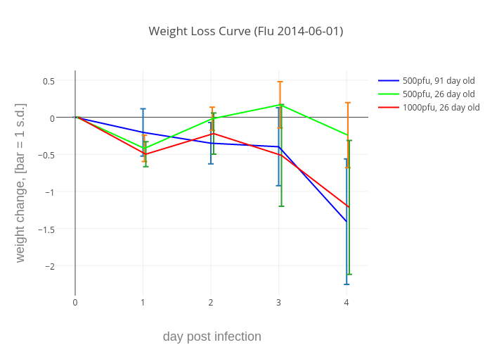 weight loss curve flu 2014 06 01 line chartwith vertical error