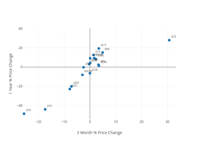 1 Year % Price Change vs 3 Month % Price Change    made by Pershin   plotly
