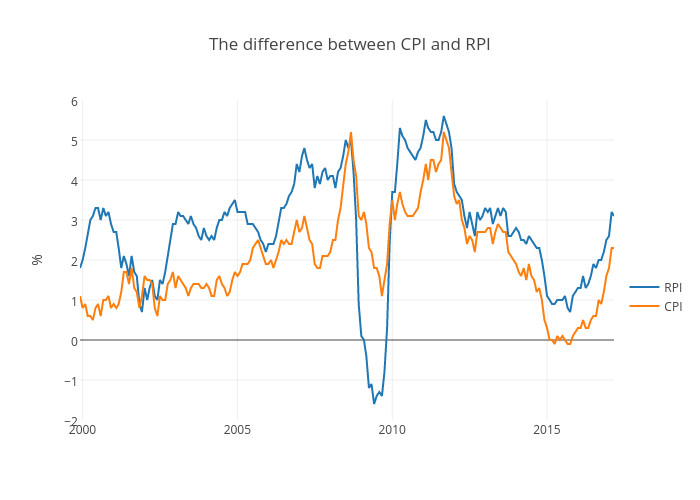 The difference between CPI and RPI | scatter chart made by Petec | plotly