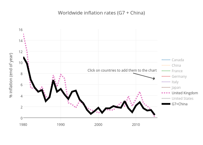 Worldwide inflation rates (G7 + China) | scatter chart made by Petec | plotly