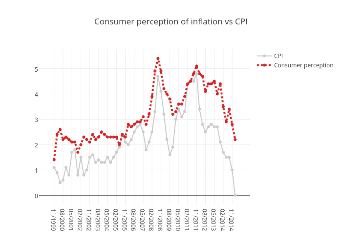 Consumer perception of inflation vs CPI