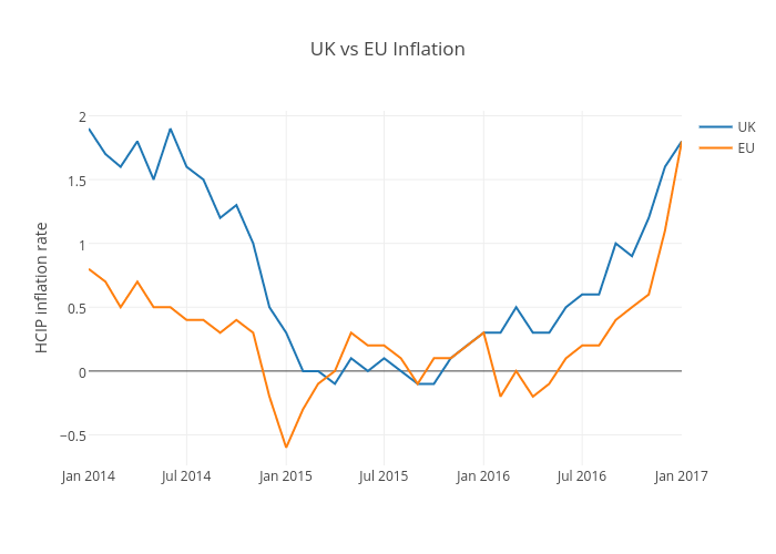 UK vs EU Inflation | line chart made by Petec | plotly