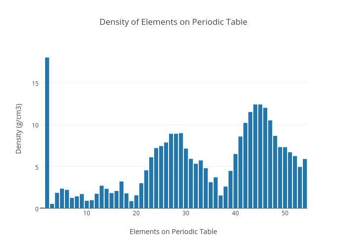 Density of elements on periodic table bar chart made by peter9711 density of elements on periodic table bar chart made by peter9711 plotly urtaz Images
