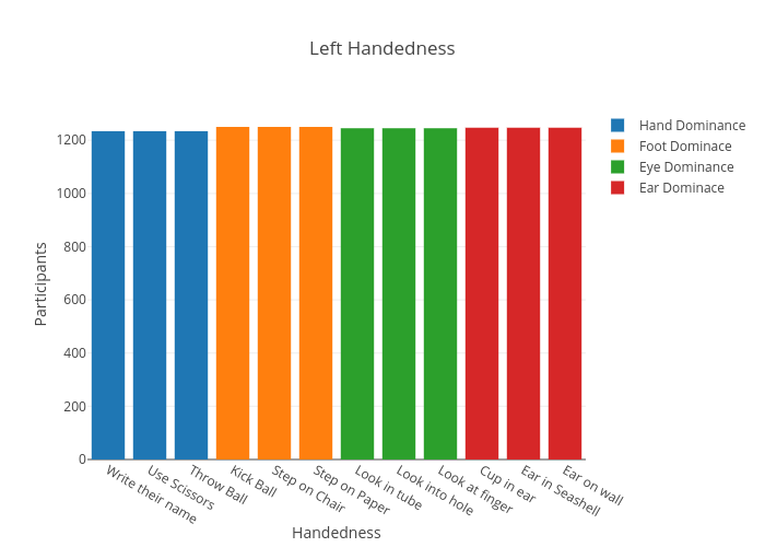 Left Handedness | bar chart made by Petersomjit | plotly