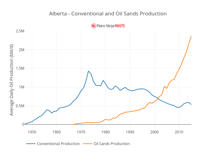 Alberta - Conventional and Oil Sands Production | line chart made by Petroninja | plotly