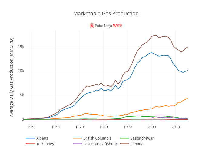 Marketable Gas Production | line chart made by Petroninja | plotly