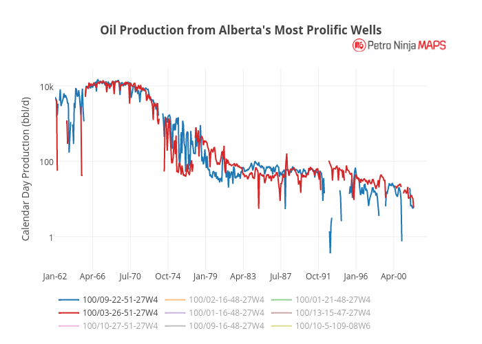 Oil Production from Alberta's Most Prolific Wells | line chart made by Petroninja | plotly