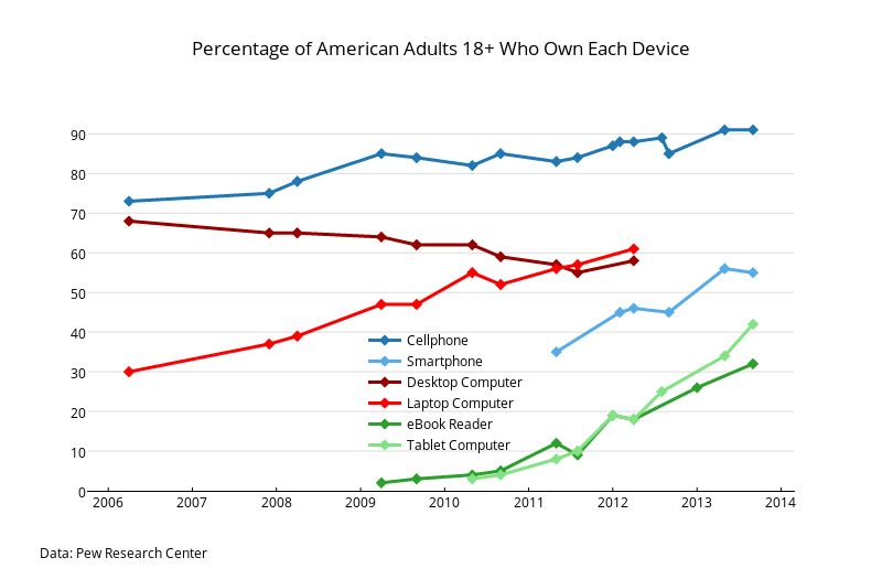 Percentage of American Adults 18+ Who Own Each Device