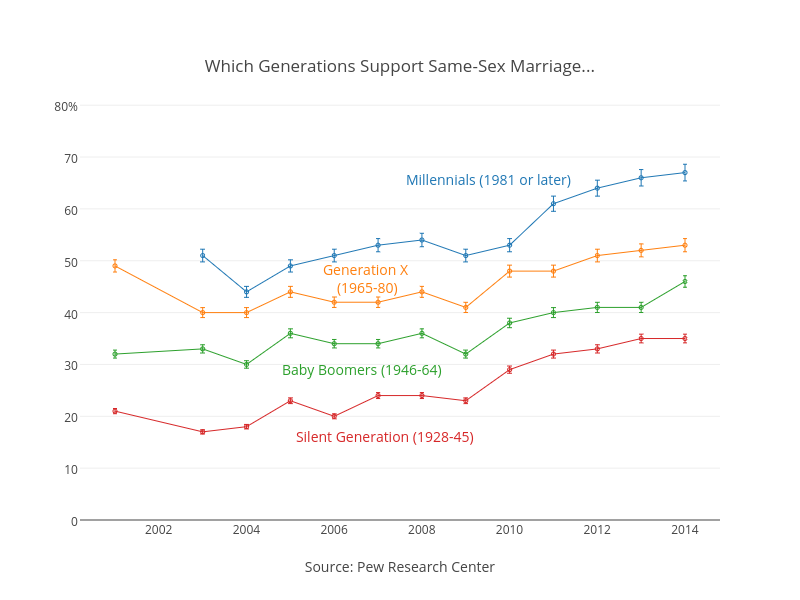 <br>Which Generations Support Same-Sex Marriage...