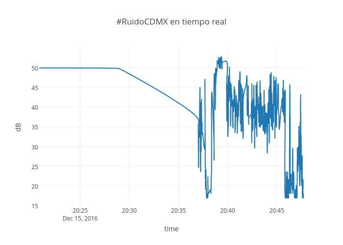 #RuidoCDMX en tiempo real | line chart made by Phirequiem | plotly