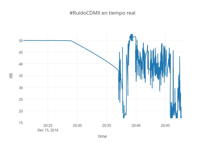 #RuidoCDMX en tiempo real | line chart made by Phirequiem | plotly
