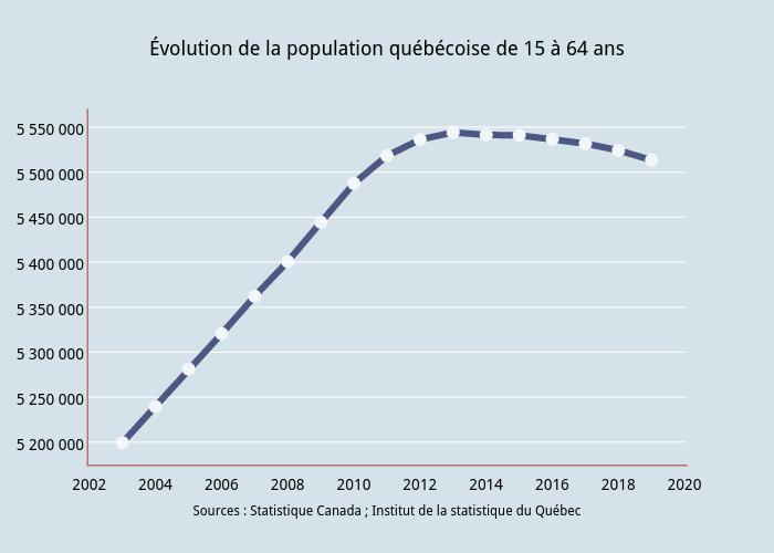 Évolution de la population québécoise de 15 à 64 ans | scatter chart made by Philippegohier | plotly