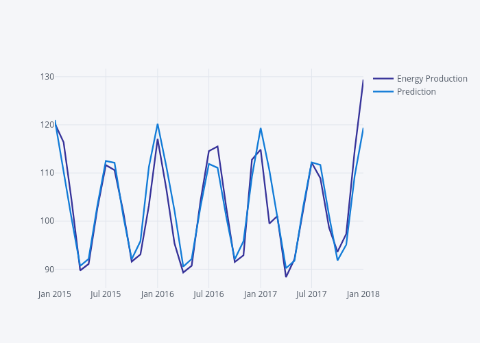 Using Python and Auto ARIMA to Forecast Seasonal Time Series