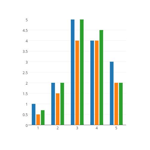 grouped bar chart made by Plotbot | plotly