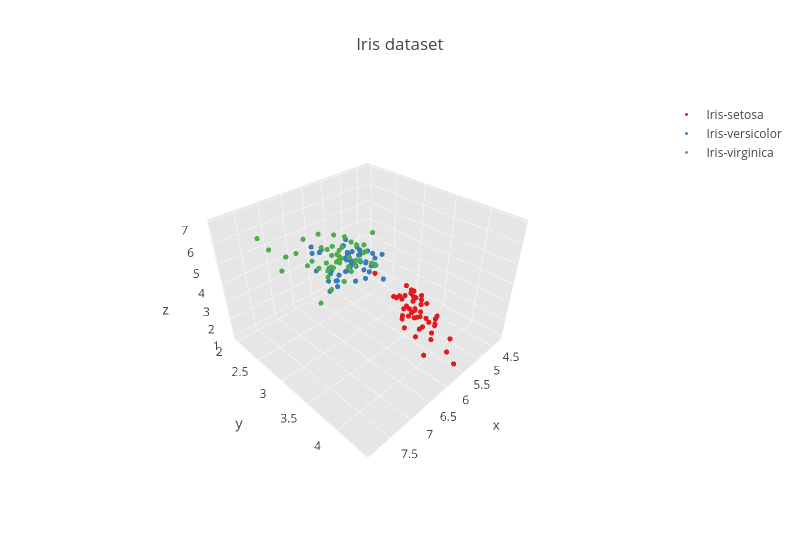 Iris dataset | scatter3d made by Plotbot | plotly