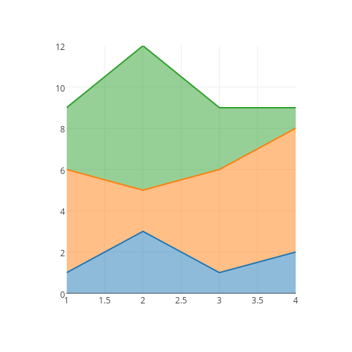 MATLAB Filled Area Plots | Examples | Plotly