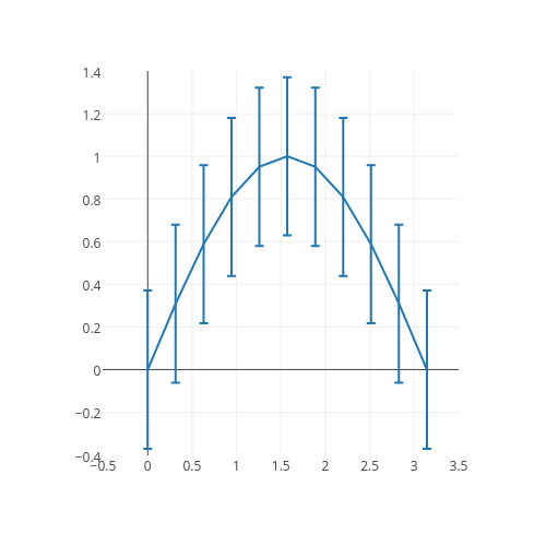 line chartwith vertical error bars made by Plotbot | plotly
