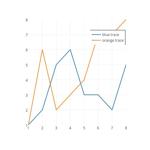 blue trace vs orange trace | line chart made by Plotbot | plotly