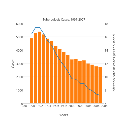 Cases vs Years | line chart made by Plotbot | plotly