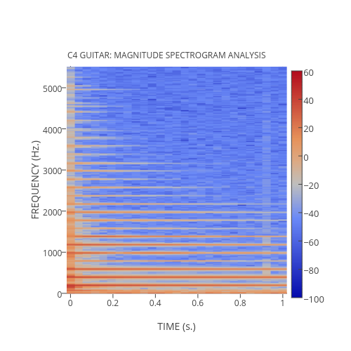 MATLAB® Short-Time Fourier Transform | Examples | Plotly