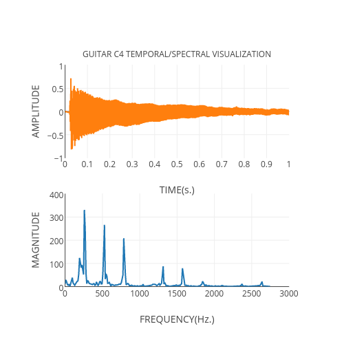 MATLAB Fast Fourier Transform | Examples | Plotly