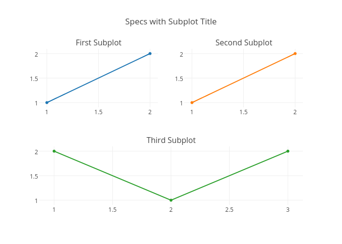 Specs with Subplot Title | scatter chart made by Plotbot | plotly