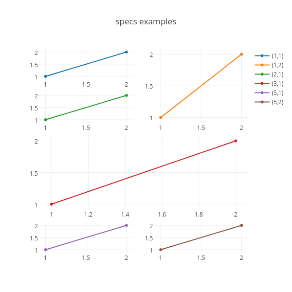 specs examples | scatter chart made by Plotbot | plotly