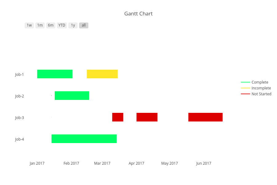 Python gantt charts plotly gantt chart scatter chart made by plotbot plotly ccuart Image collections