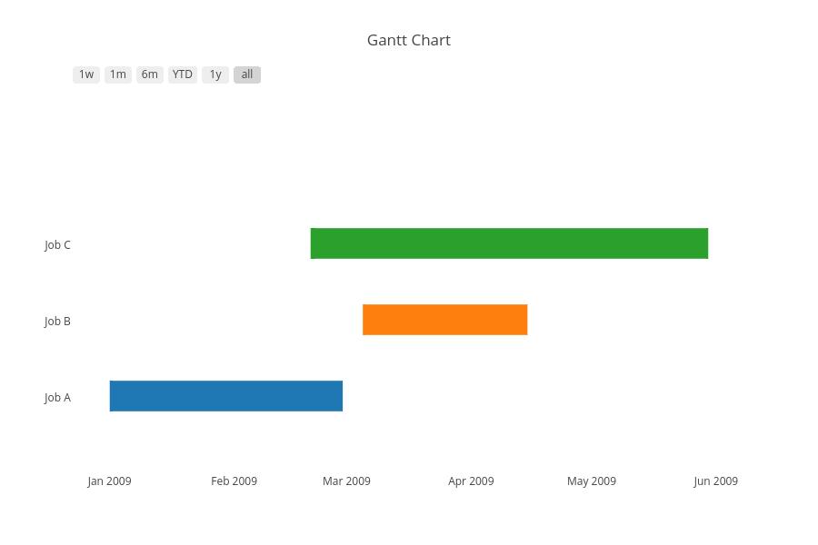 python gantt charts plotly