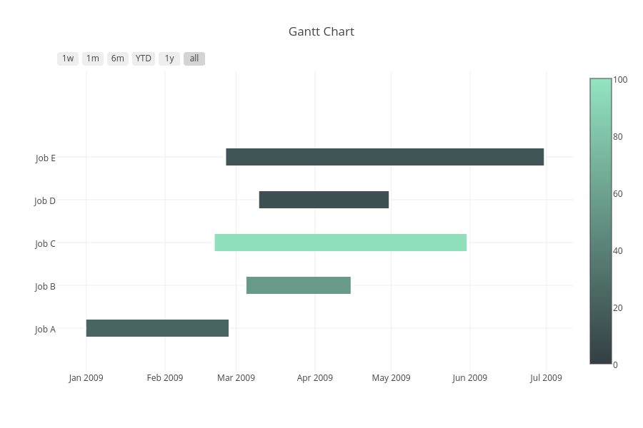 Python gantt charts plotly gantt chart scatter chart made by plotbot plotly ccuart Gallery
