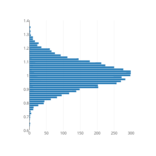 bar chart made by Plotbot | plotly