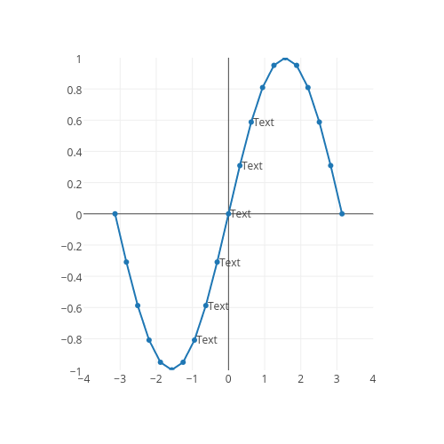 line chart made by Plotbot | plotly