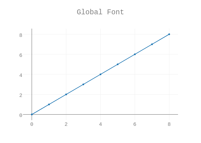 Global Font | scatter chart made by Plotbot | plotly