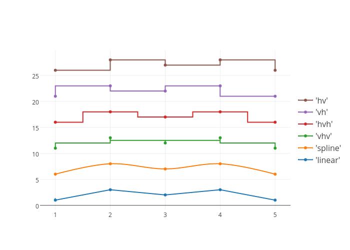 'linear', 'spline', 'vhv', 'hvh', 'vh', 'hv'   line chart made by Plotbot   plotly