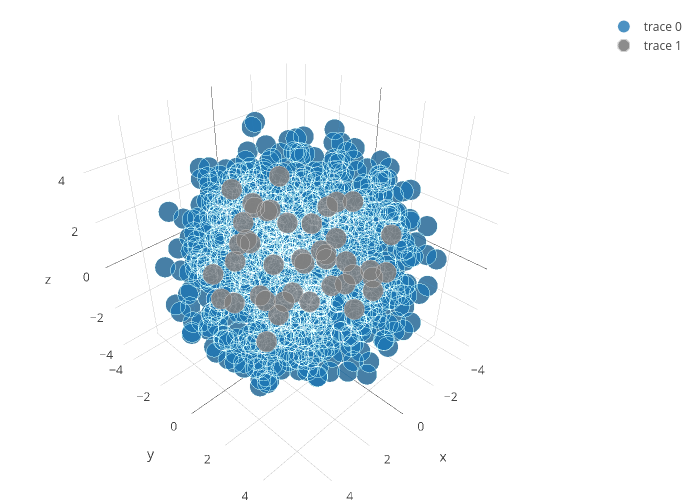 scatter3d made by Plotbot | plotly