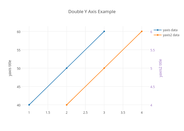 Double Y Axis Example | scatter chart made by Plotbot | plotly