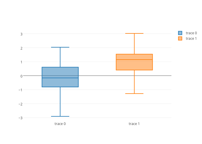 box plot made by Plotbot | plotly