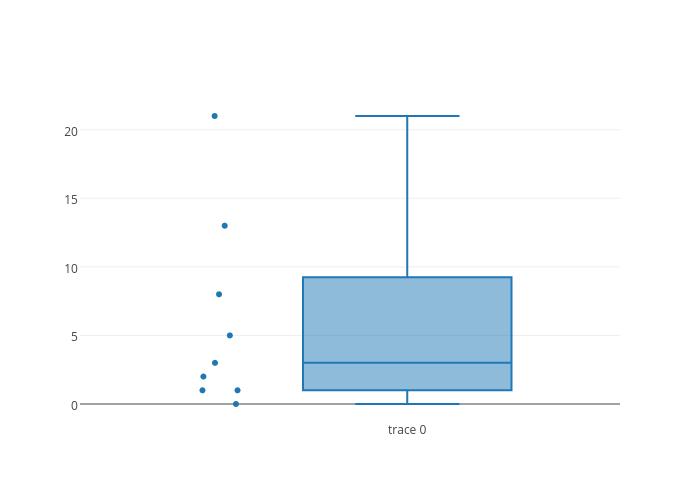 box plot made by Plotbot | plotly
