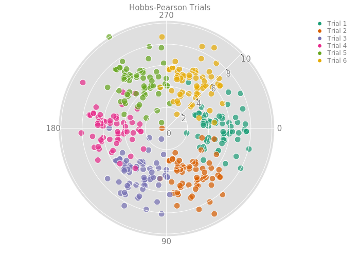 Hobbs-Pearson Trials | scatter chart made by Plotbot | plotly