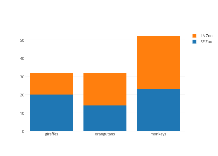 SF Zoo vs LA Zoo | stacked bar chart made by Plotbot | plotly
