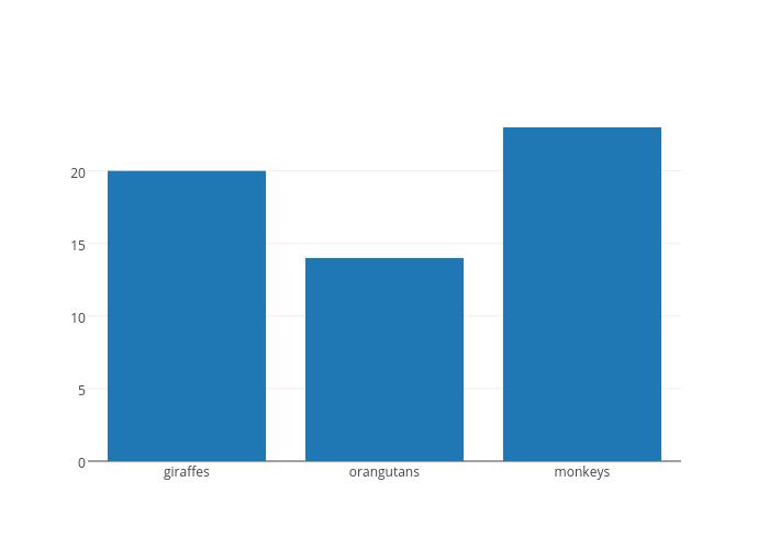 bar chart made by Plotbot | plotly