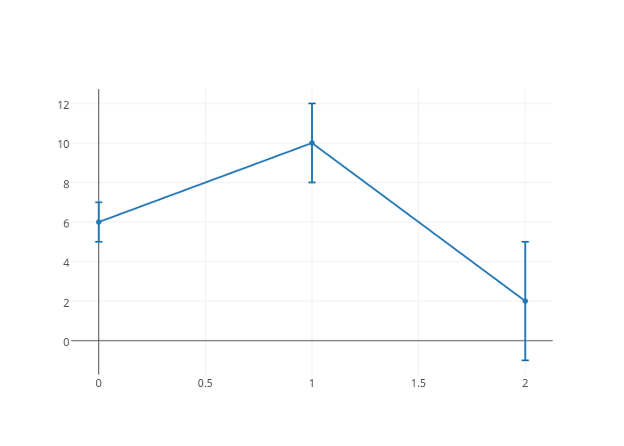 scatter chartwith vertical error bars made by Plotbot | plotly