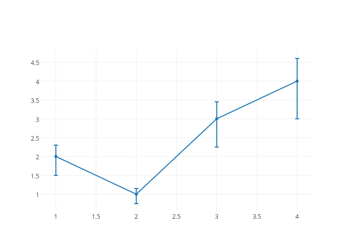 MATLAB Error Bars | Examples | Plotly