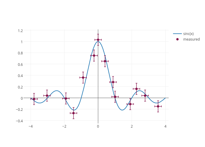 sinc(x) vs measured | scatter chart made by Plotbot | plotly