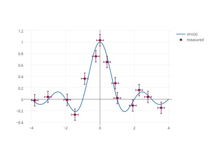 sinc(x) vs measured   scatter chart made by Plotbot   plotly